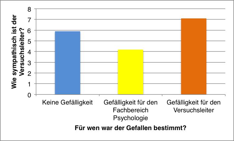 Ergebnisse Exp